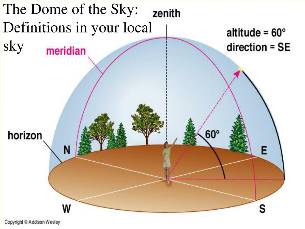 The Dome of the Sky: