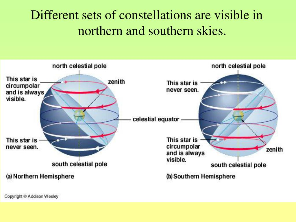Different sets of constellations are visible in northern and southern skies.