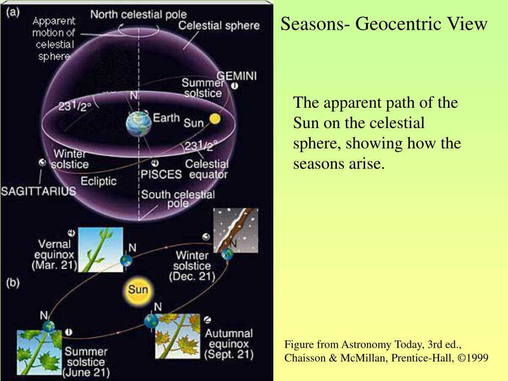 Seasons- Geocentric View