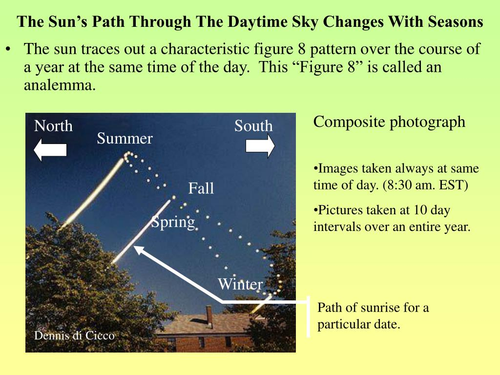 The Sun's Path Through The Daytime Sky Changes With Seasons