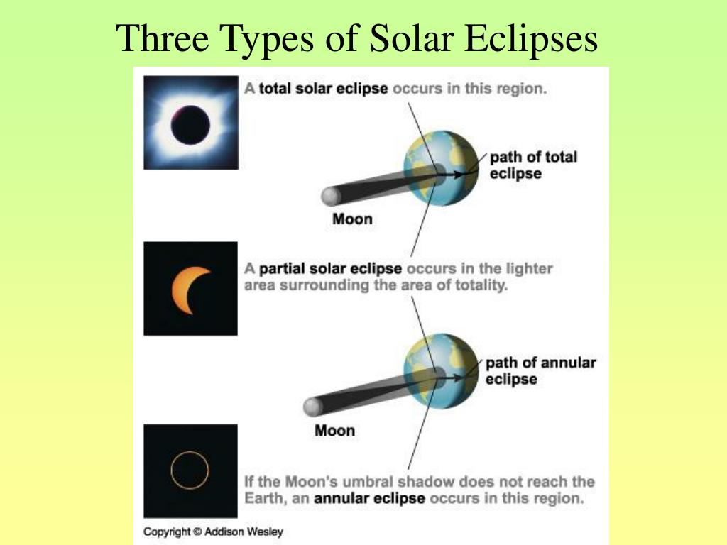 Three Types of Solar Eclipses