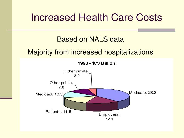 Increased Health Care Costs
