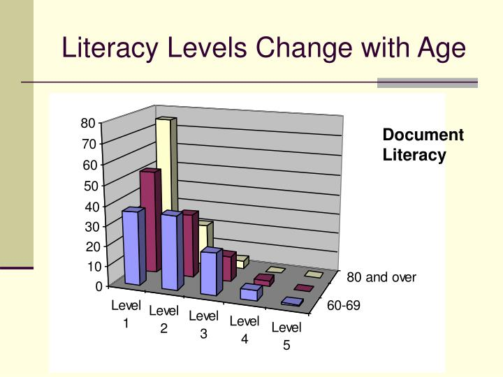 Literacy Levels Change with Age