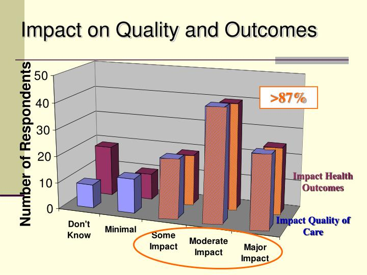 Impact on Quality and Outcomes