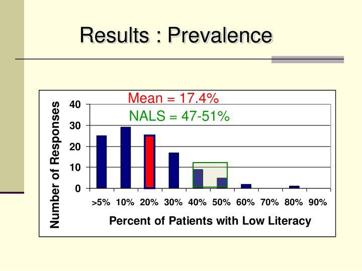 Results : Prevalence