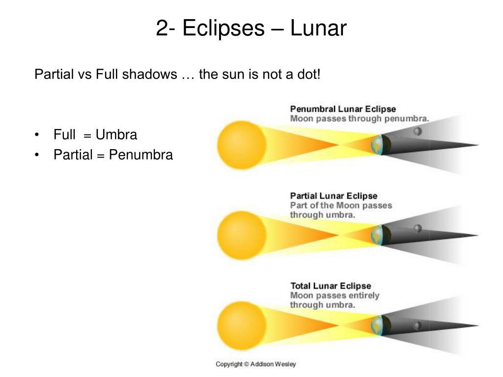 2- Eclipses – Lunar