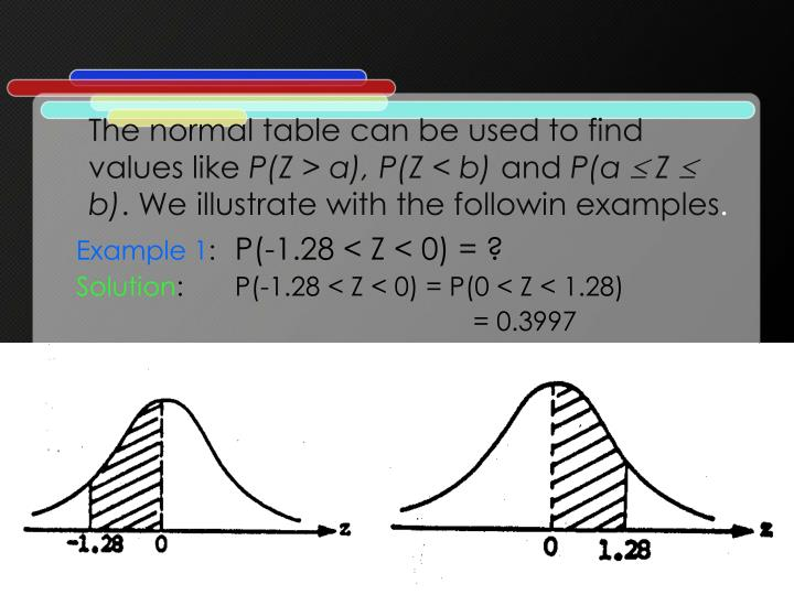The normal table can be used to find values like