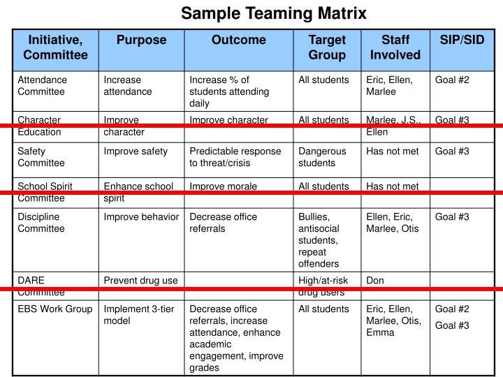 Sample Teaming Matrix