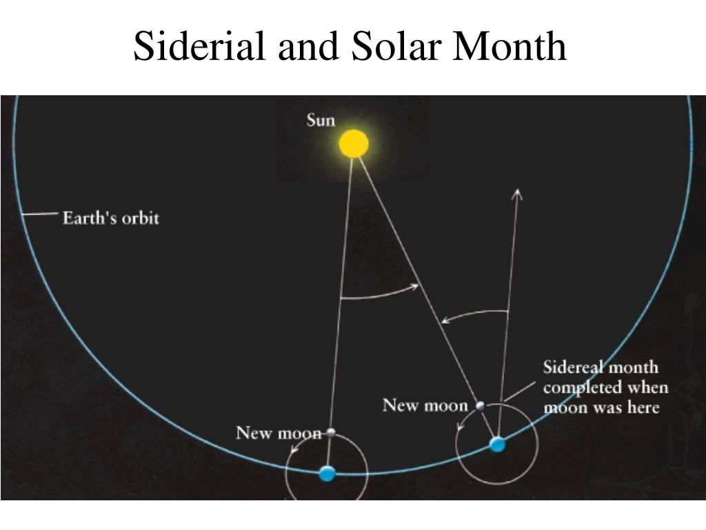 Siderial and Solar Month
