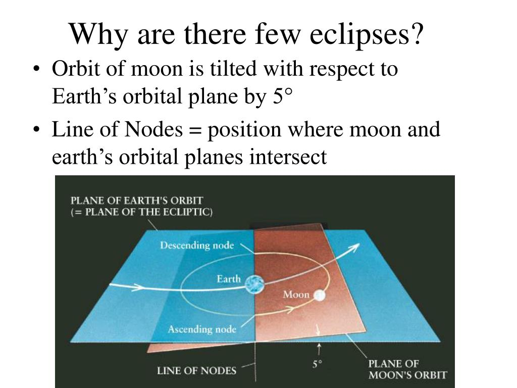 Why are there few eclipses?