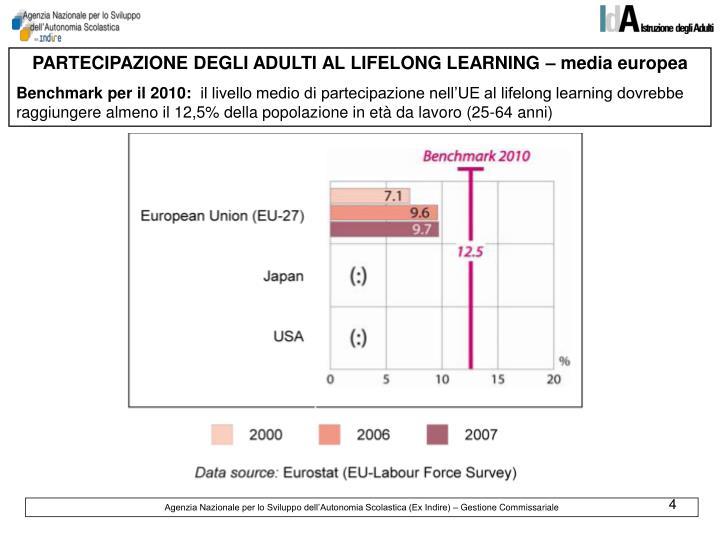 PARTECIPAZIONE DEGLI ADULTI AL LIFELONG LEARNING – media europea