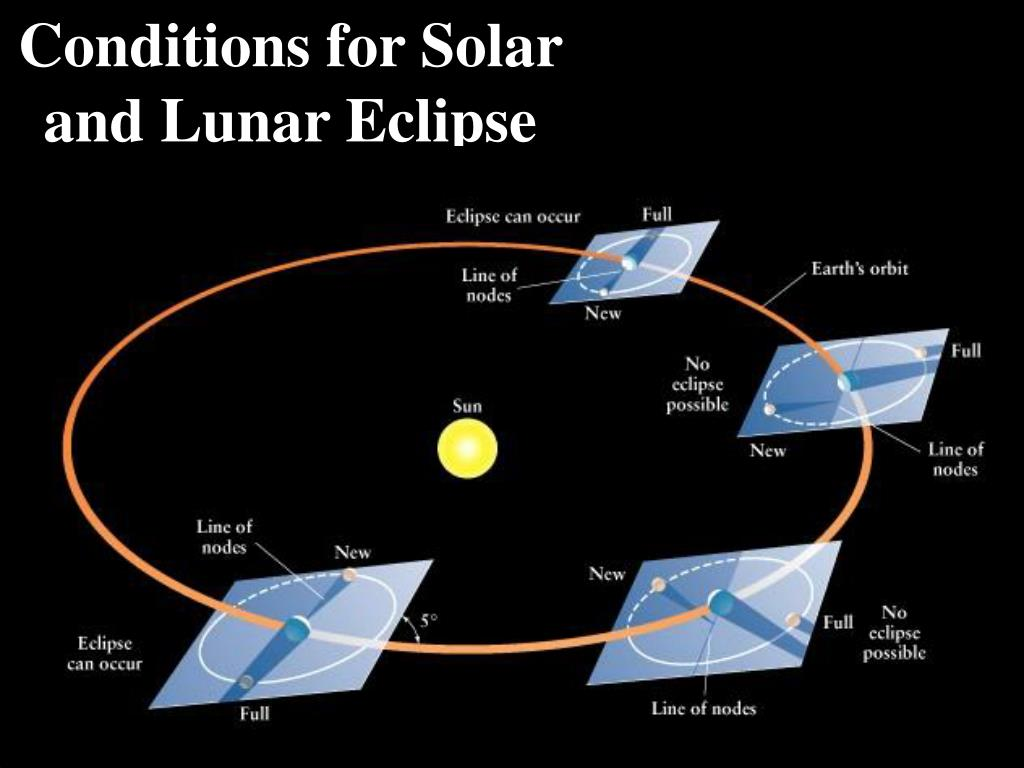 Conditions for Solar and Lunar Eclipse