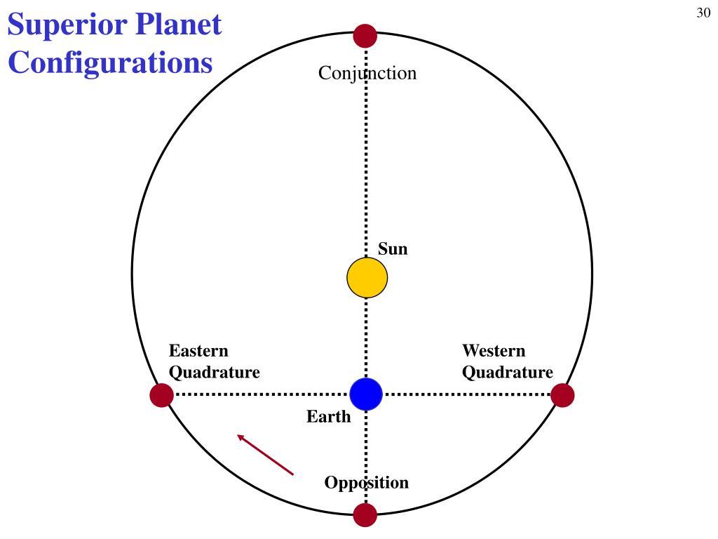 Superior Planet Configurations