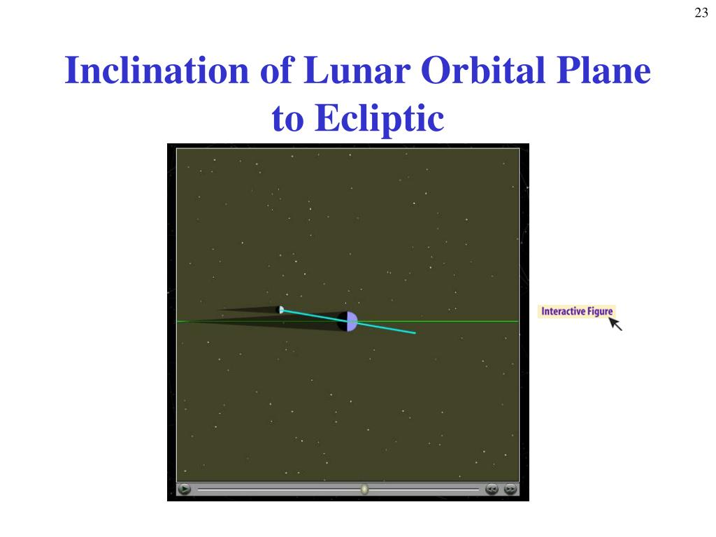 Inclination of Lunar Orbital Plane to Ecliptic
