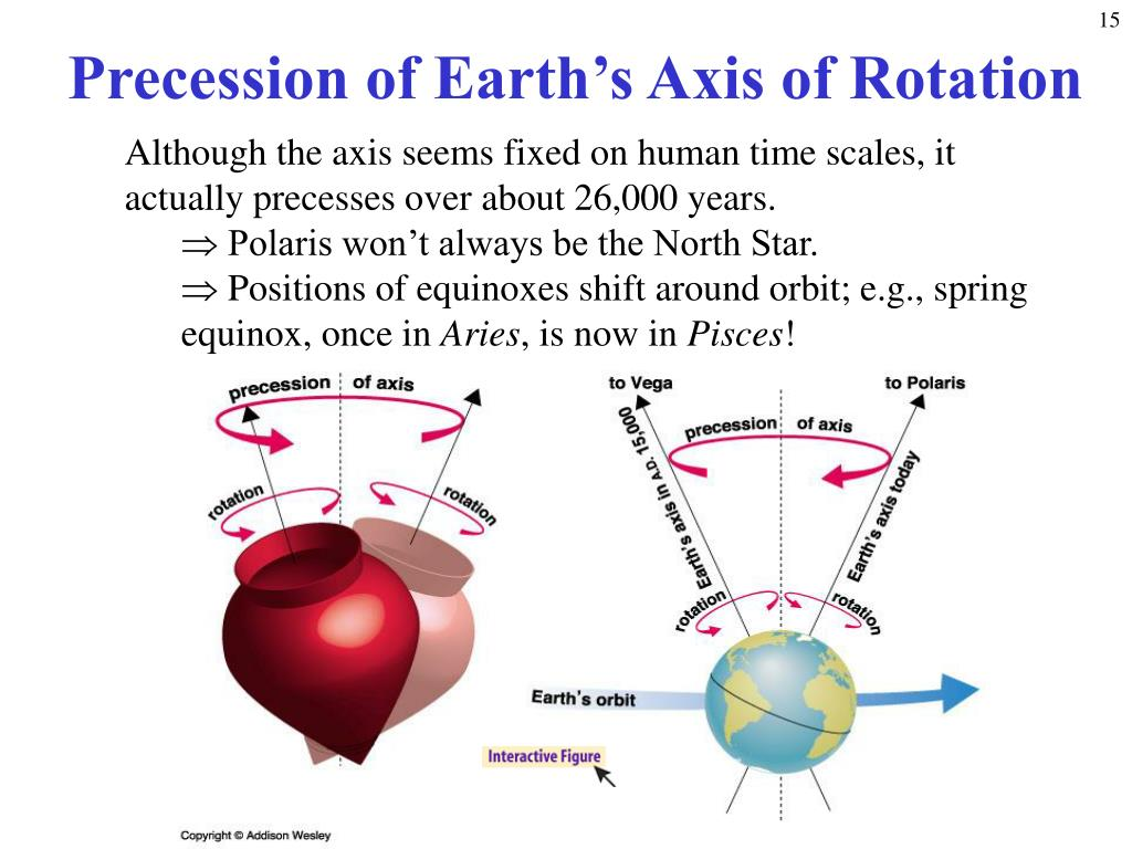 Precession of Earth's Axis of Rotation