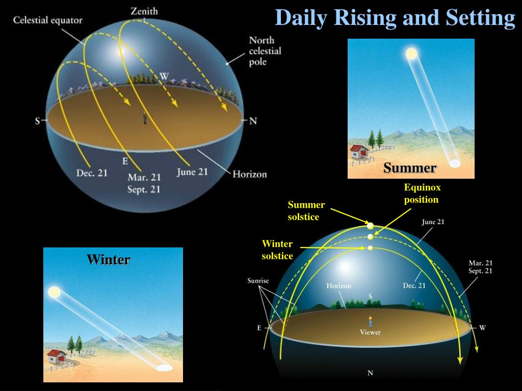Daily Rising and Setting