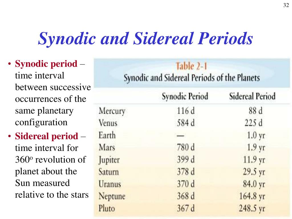 Synodic and Sidereal Periods