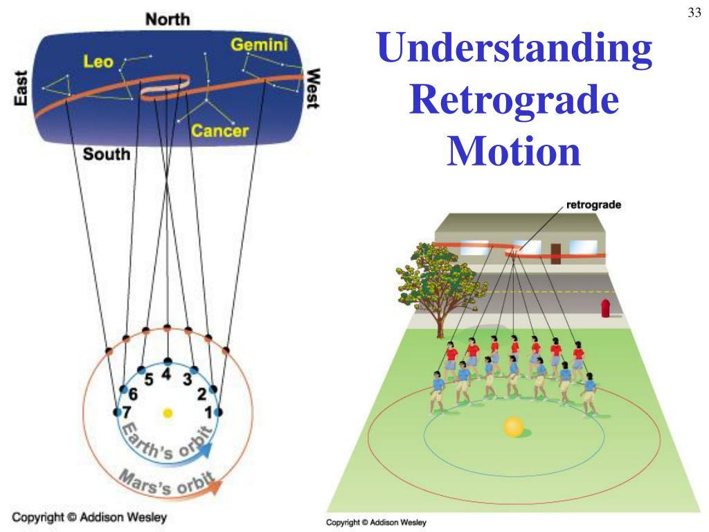 Understanding Retrograde Motion