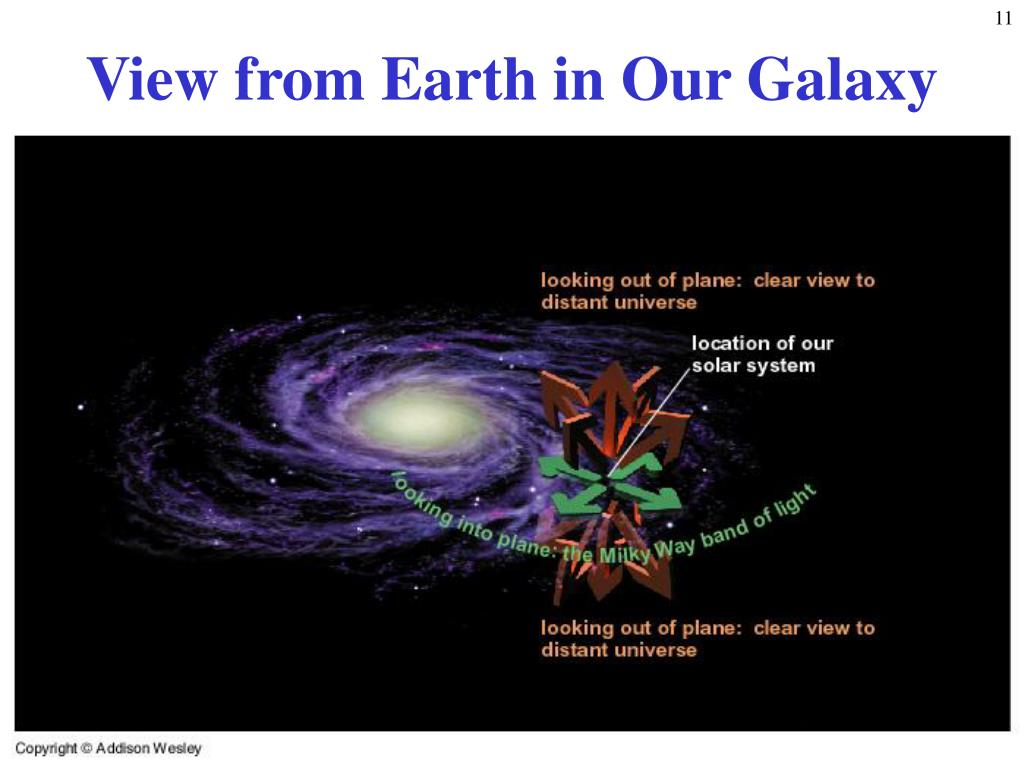 View from Earth in Our Galaxy