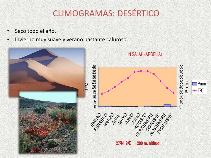 CLIMOGRAMAS: DESÉRTICO