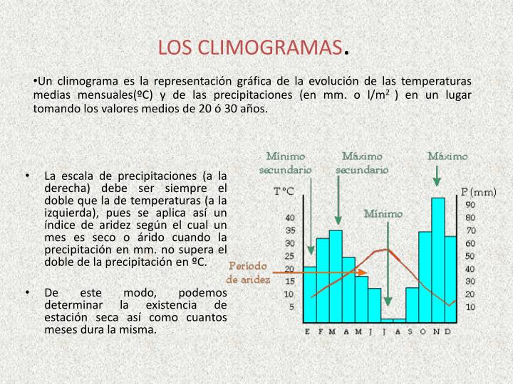 LOS CLIMOGRAMAS