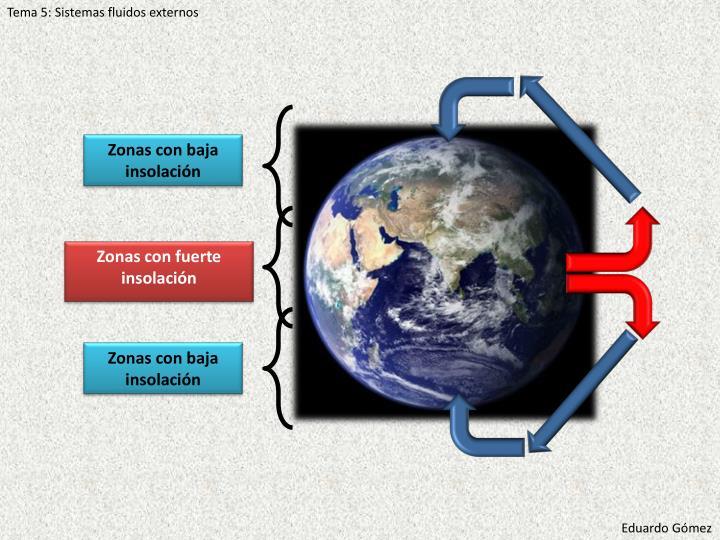Tema 5: Sistemas fluidos externos