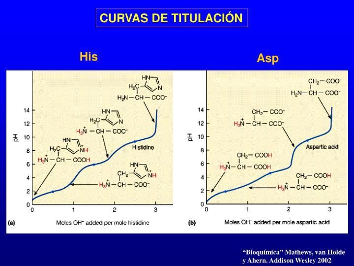 CURVAS DE TITULACIÓN