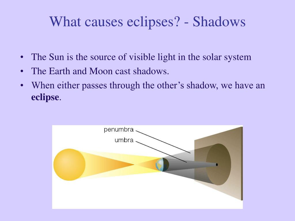 What causes eclipses? - Shadows