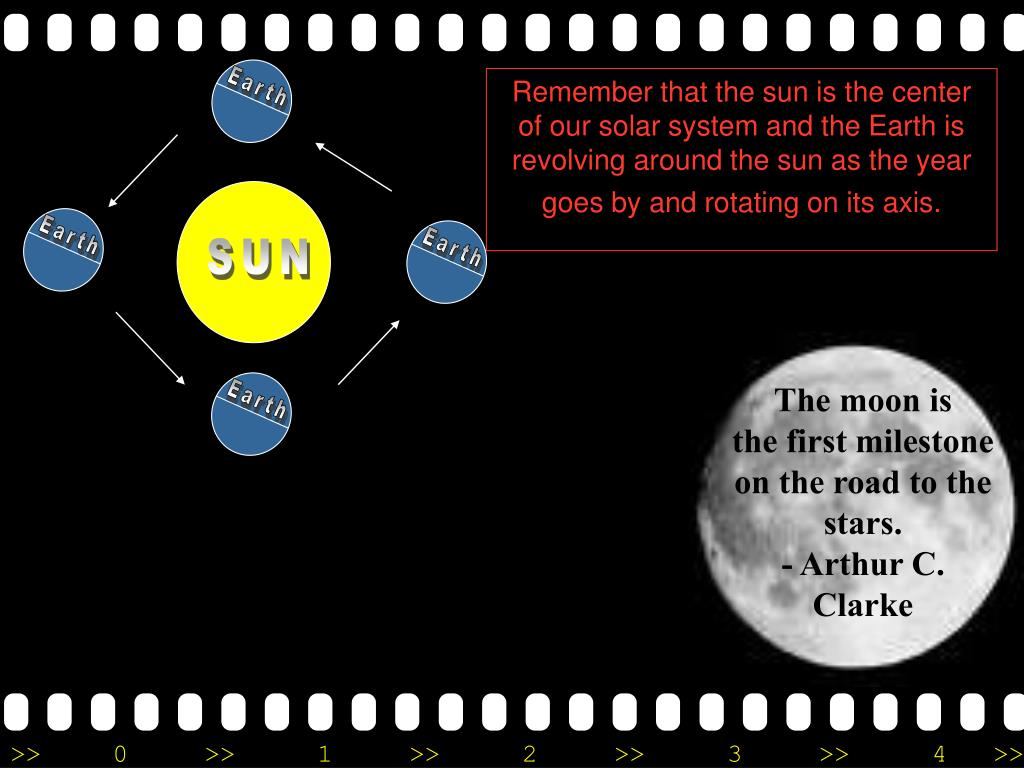 Remember that the sun is the center of our solar system and the Earth is revolving around the sun as the year goes by and rotating on its axis.