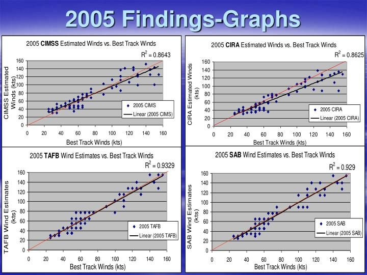 2005 Findings-Graphs
