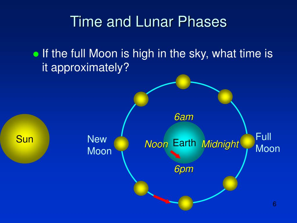 Time and Lunar Phases