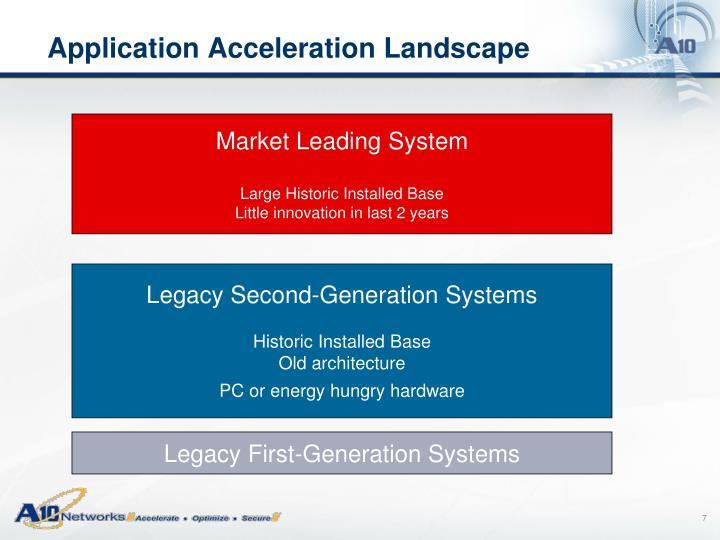 Application Acceleration Landscape