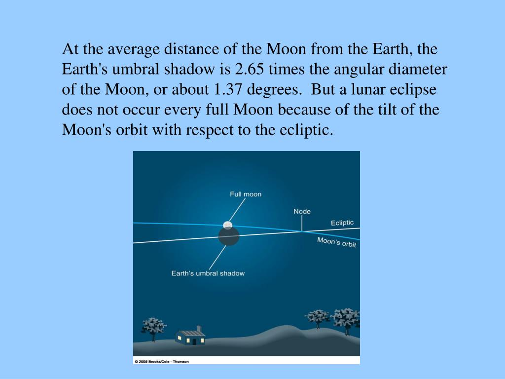 At the average distance of the Moon from the Earth, the