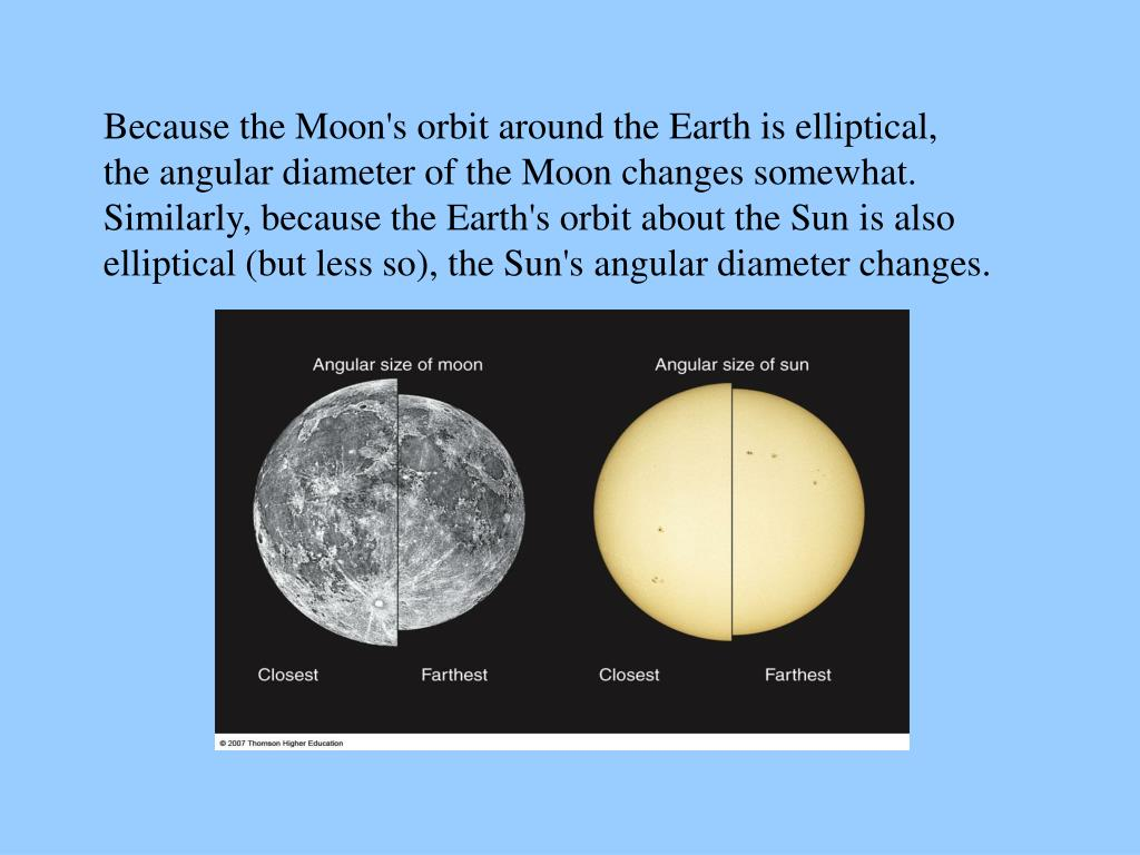 Because the Moon's orbit around the Earth is elliptical,