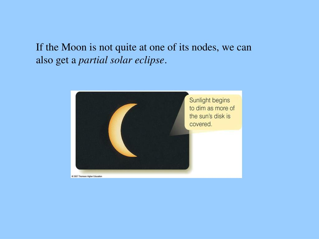 If the Moon is not quite at one of its nodes, we can