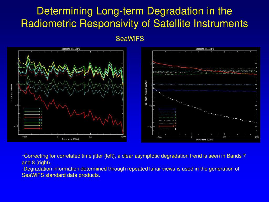 Determining Long-term Degradation in the Radiometric Responsivity of Satellite Instruments