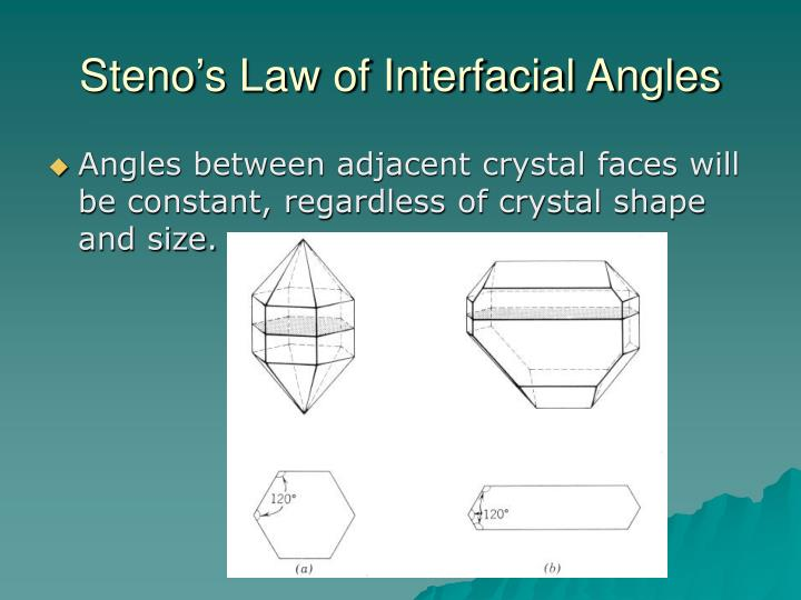 Steno's Law of Interfacial Angles