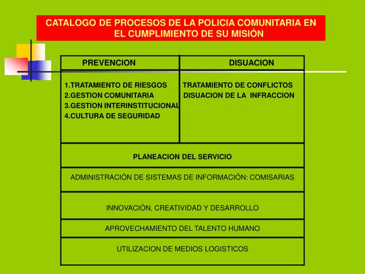 CATALOGO DE PROCESOS DE LA POLICIA COMUNITARIA EN EL CUMPLIMIENTO DE SU MISIÓN