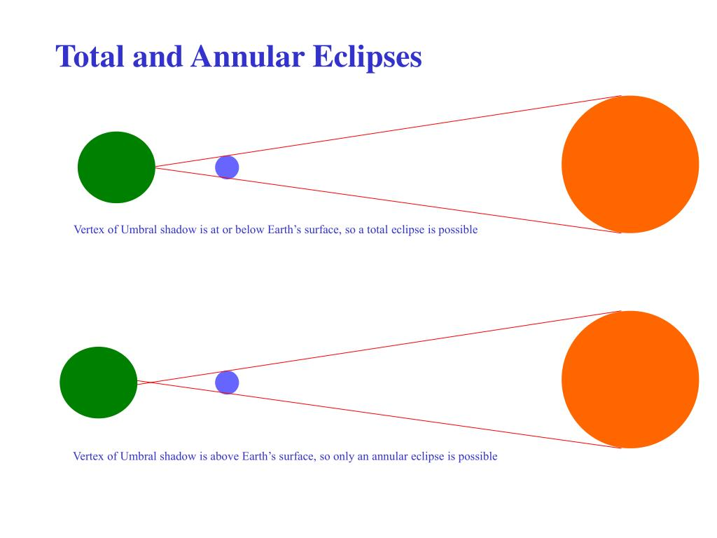 Total and Annular Eclipses