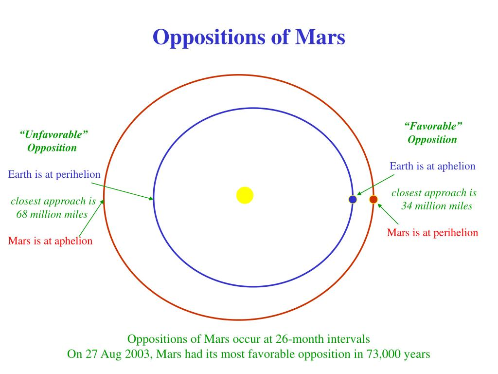 Oppositions of Mars