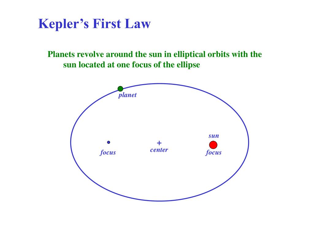 Kepler's First Law