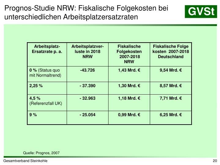 Prognos-Studie NRW: Fiskalische Folgekosten bei