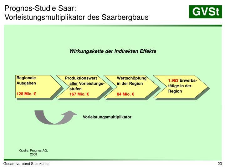 Prognos-Studie Saar: