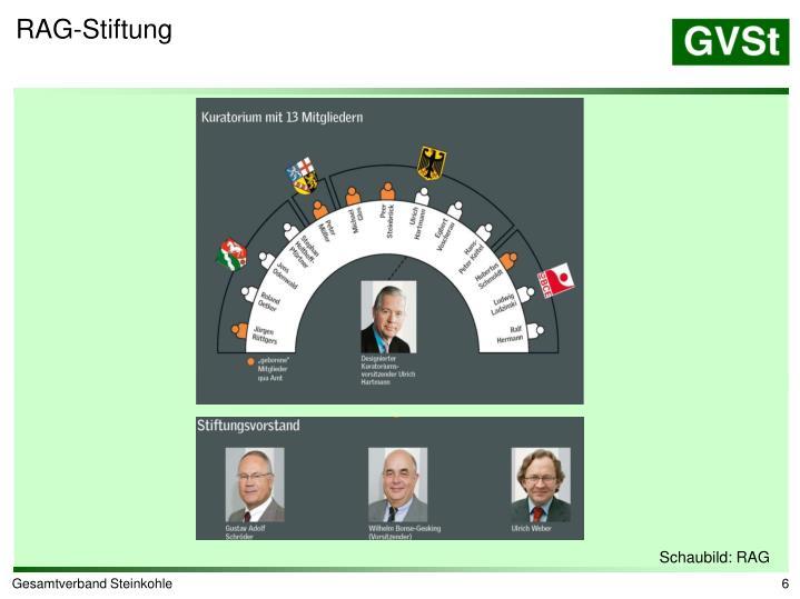 RAG-Stiftung
