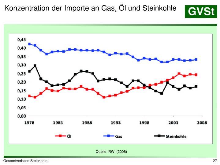 Konzentration der Importe an Gas, Öl und Steinkohle