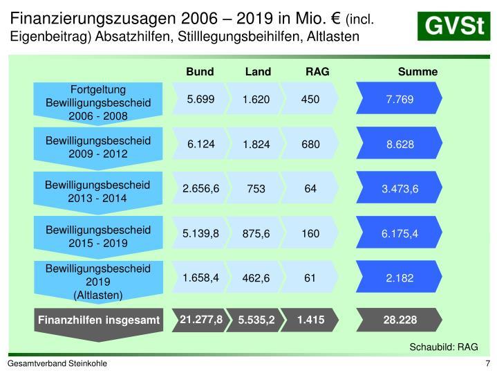 Finanzierungszusagen 2006 – 2019 in Mio. €