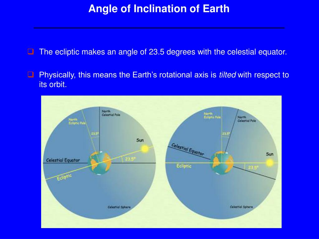 Angle of Inclination of Earth