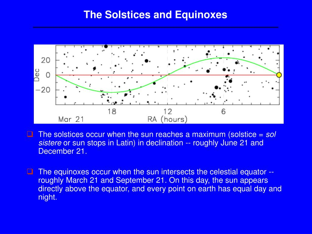 The Solstices and Equinoxes