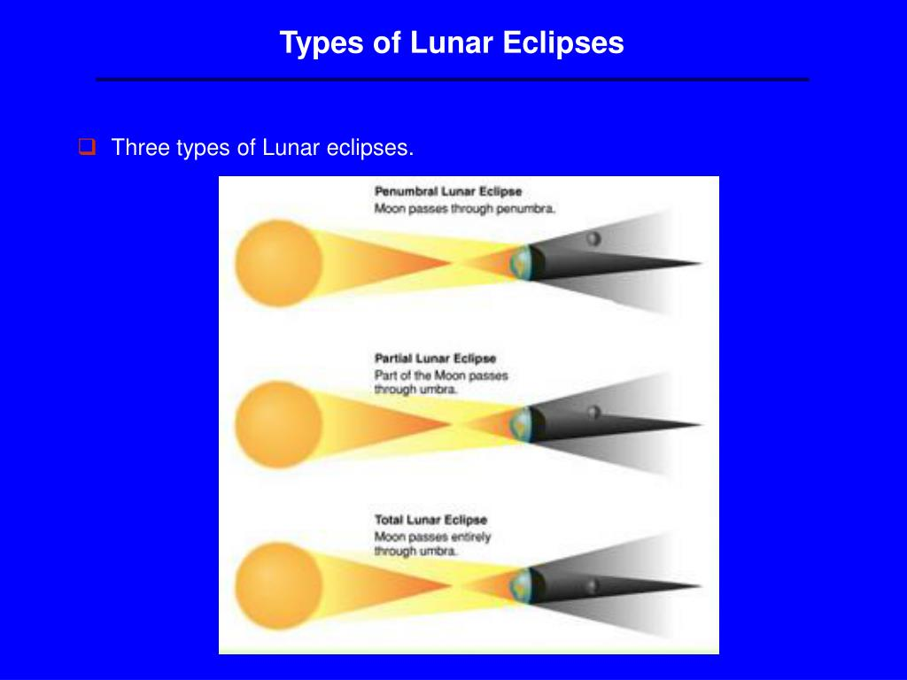 Types of Lunar Eclipses