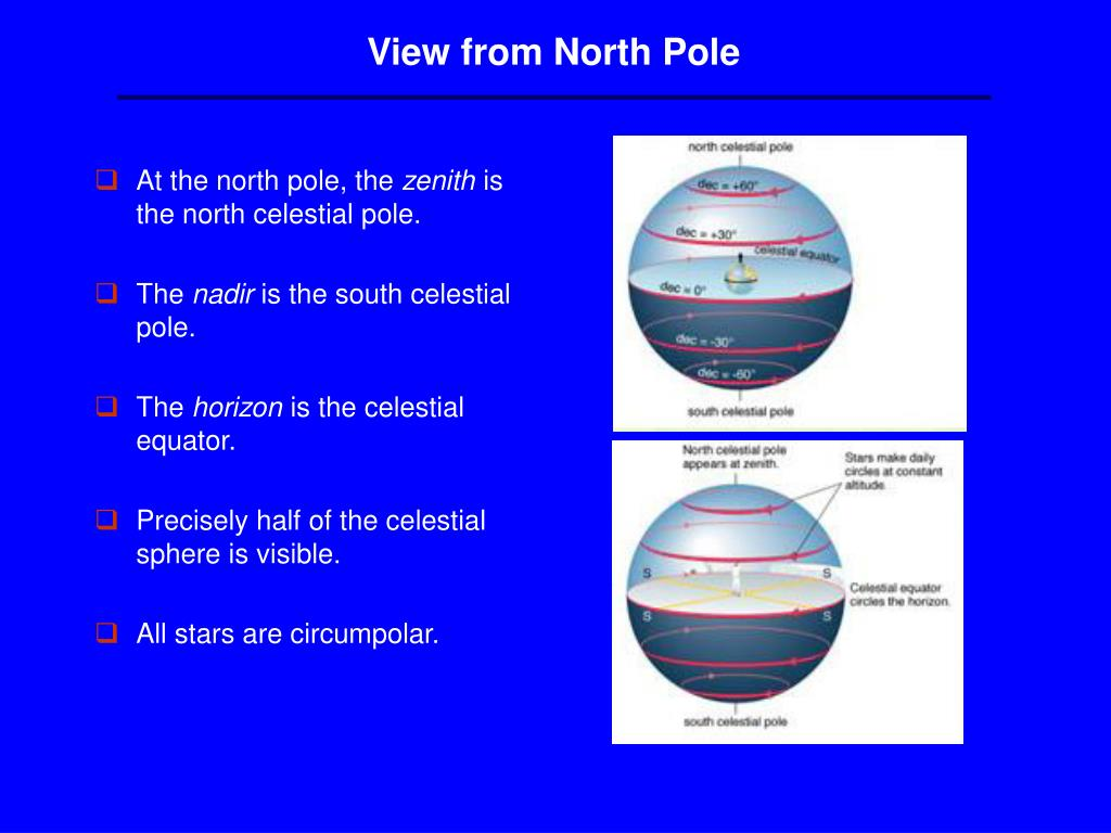 View from North Pole